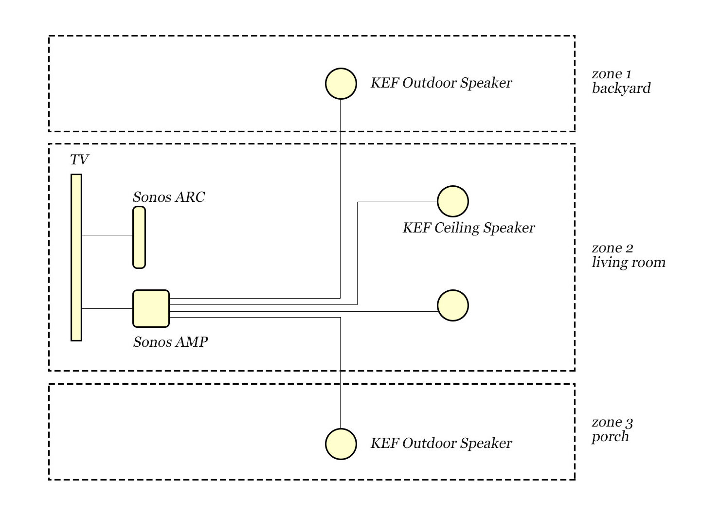 Sonos Wiring Diagram from d2x6ruw3g72a97.cloudfront.net